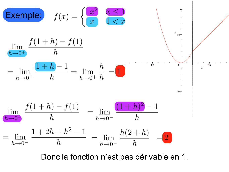 Donc la fonction n'est pas dérivable en 1.