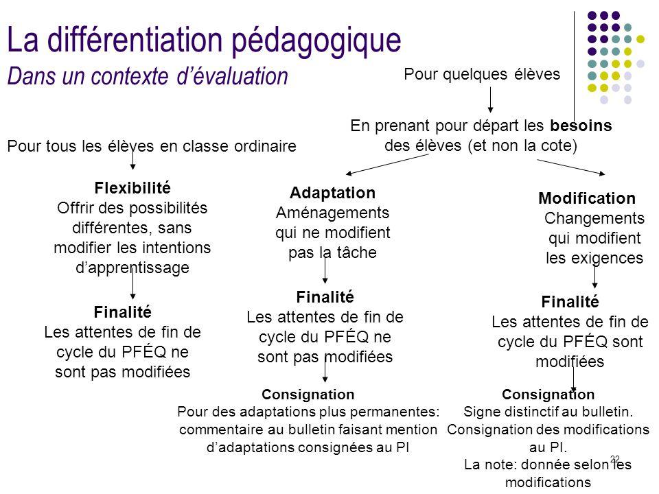 La différentiation pédagogique Dans un contexte d'évaluation