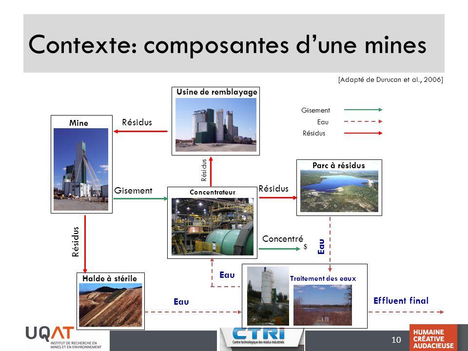 Contexte: composantes d'une mines