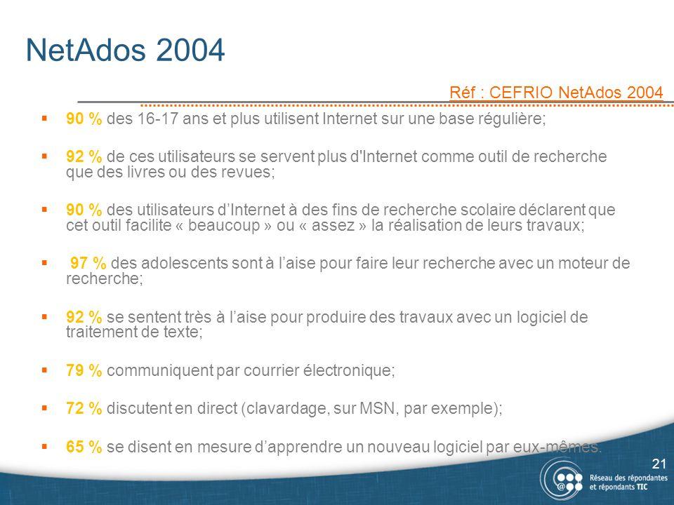 NetAdos 2004 Réf : CEFRIO NetAdos 2004