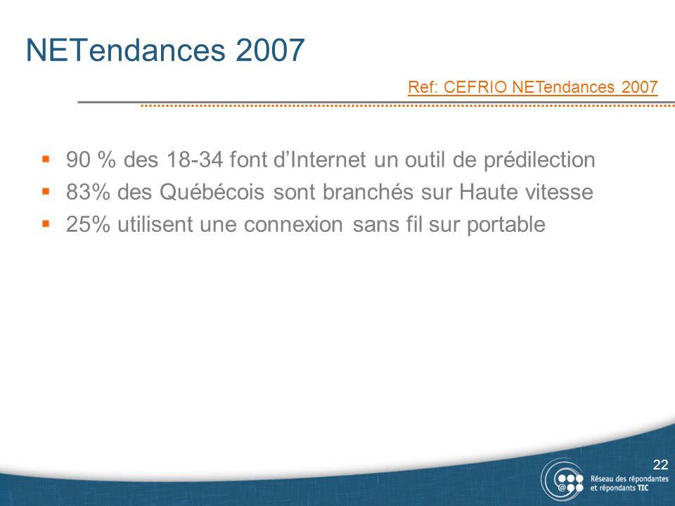 NETendances 2007 Ref: CEFRIO NETendances 2007. 90 % des 18-34 font d'Internet un outil de prédilection.