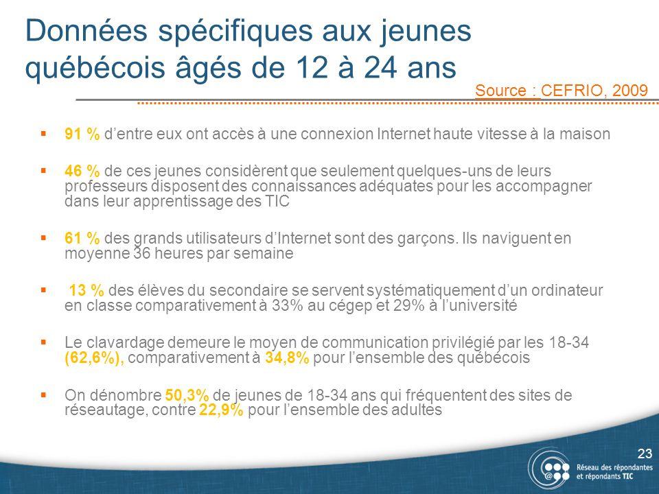 Données spécifiques aux jeunes québécois âgés de 12 à 24 ans
