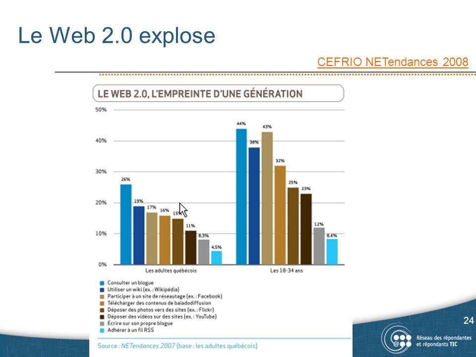 Le Web 2.0 explose CEFRIO NETendances 2008