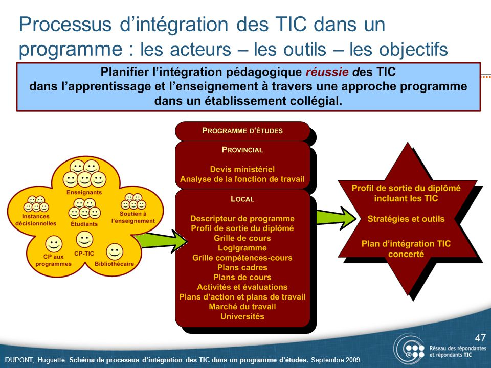 Processus d'intégration des TIC dans un programme : les acteurs – les outils – les objectifs