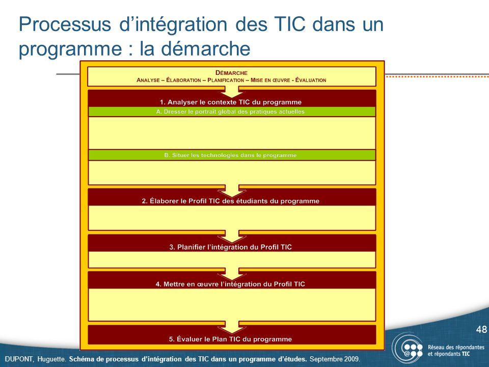 Processus d'intégration des TIC dans un programme : la démarche