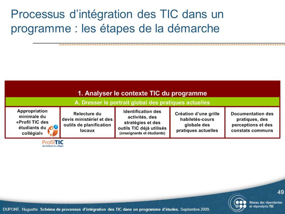 Processus d'intégration des TIC dans un programme : les étapes de la démarche
