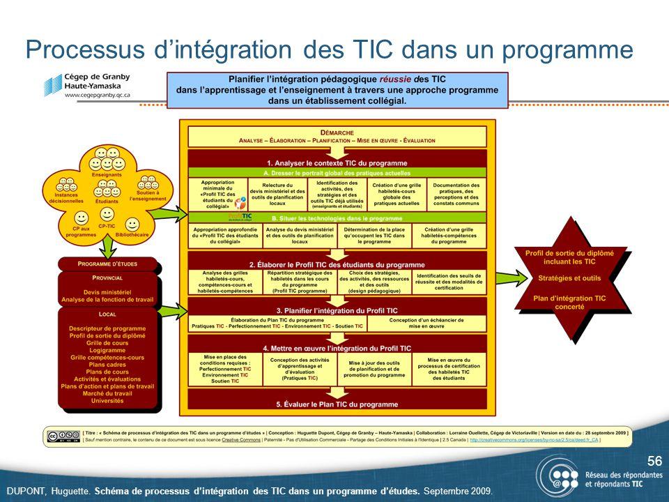 Processus d'intégration des TIC dans un programme