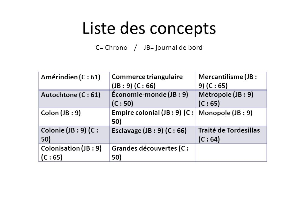 Liste des concepts C= Chrono / JB= journal de bord Amérindien (C : 61)