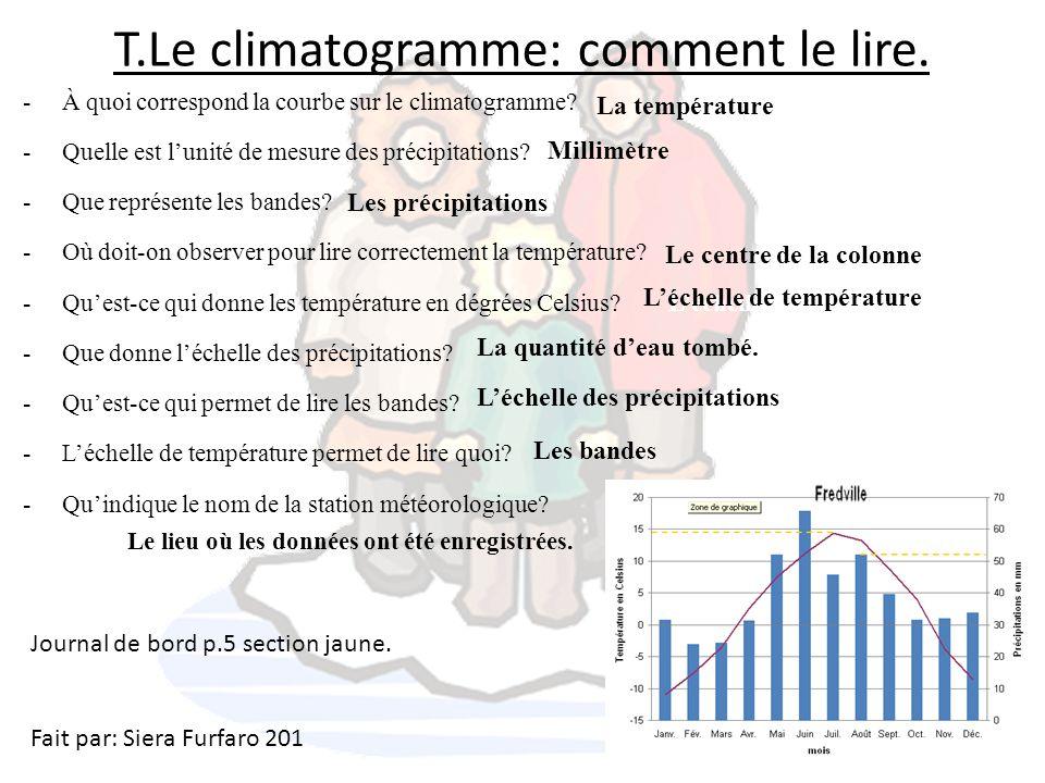 T.Le climatogramme: comment le lire.