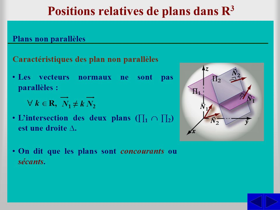Positions relatives de plans dans R3