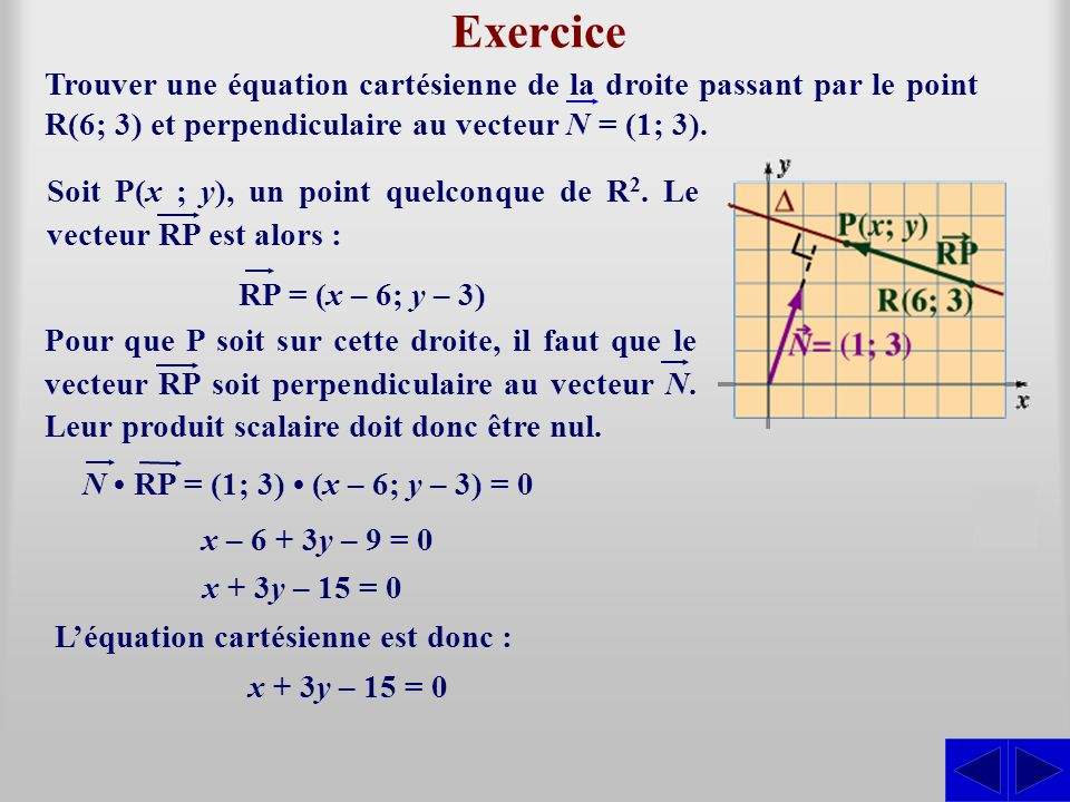Exercice Trouver une équation cartésienne de la droite passant par le point R(6; 3) et perpendiculaire au vecteur N = (1; 3).