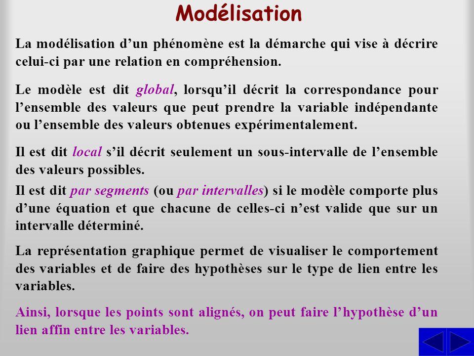 Modélisation La modélisation d'un phénomène est la démarche qui vise à décrire celui-ci par une relation en compréhension.