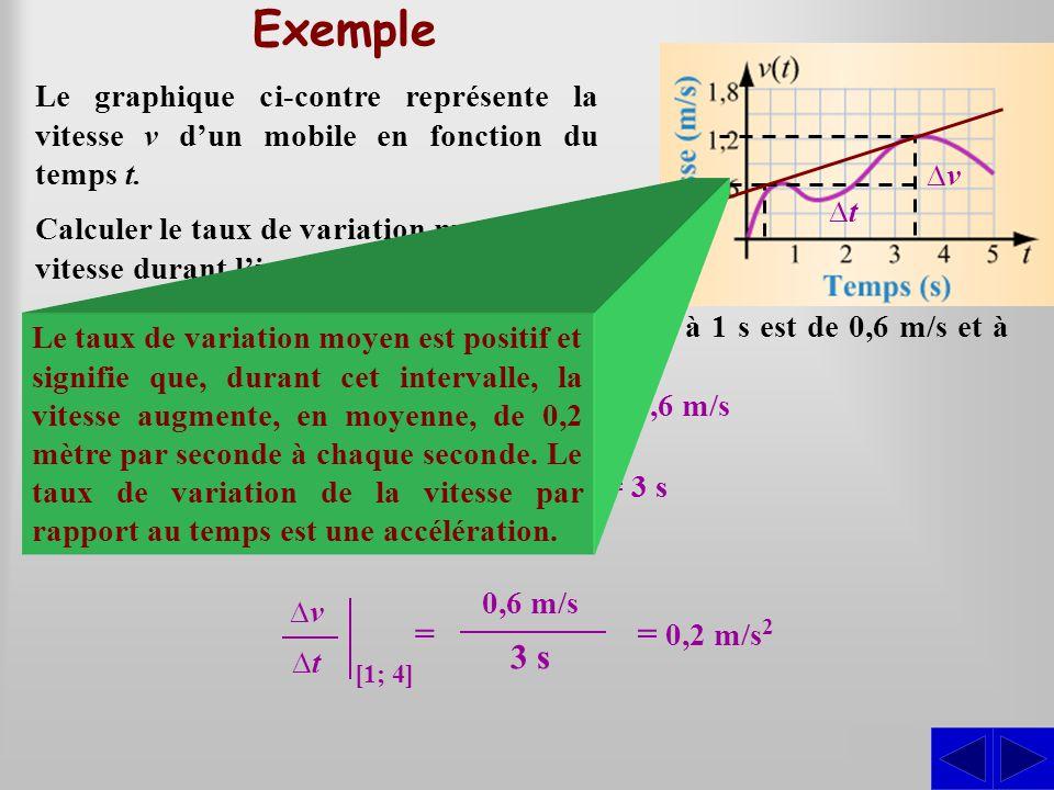 Exemple Le graphique ci-contre représente la vitesse v d'un mobile en fonction du temps t. ∆v. ∆t.