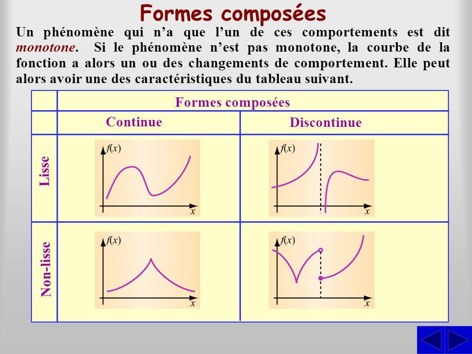 Formes composées