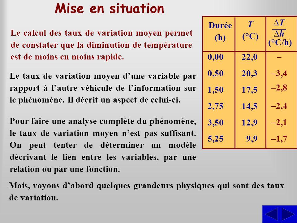 Mise en situation 0,00 22,0. 0,50 20,3. 1,50 17,5. 2,75 14,5. 3,50 12,9. 5,25 9,9. Durée. (h)