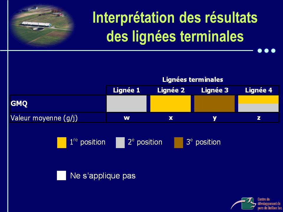 Interprétation des résultats des lignées terminales
