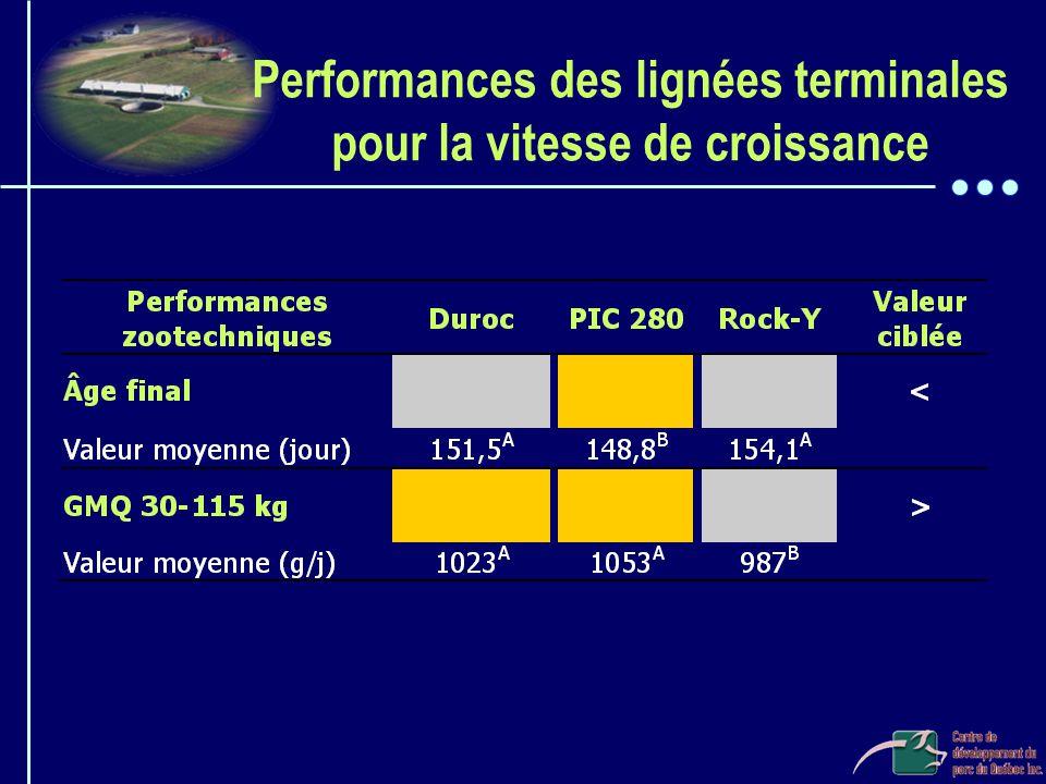 Performances des lignées terminales pour la vitesse de croissance