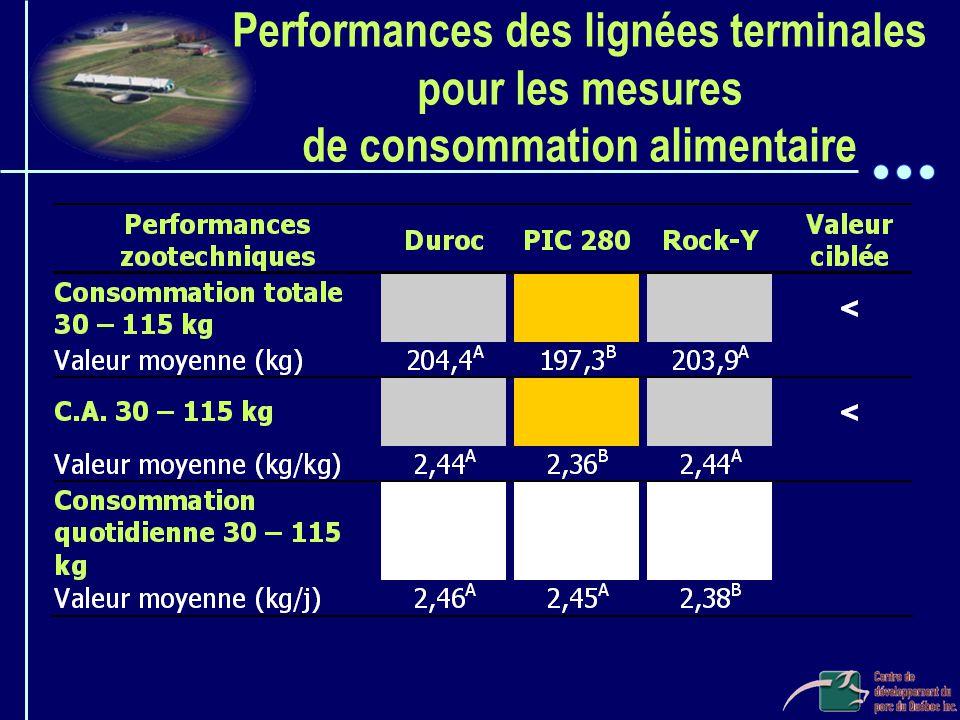 Performances des lignées terminales pour les mesures de consommation alimentaire