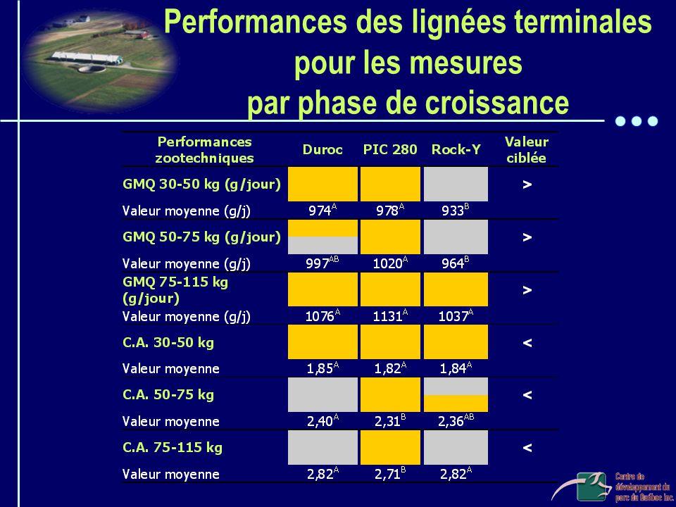 Performances des lignées terminales pour les mesures par phase de croissance