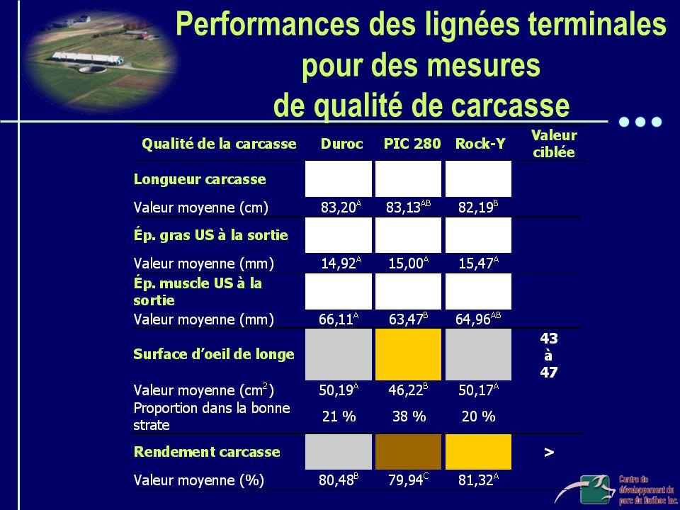 Performances des lignées terminales pour des mesures de qualité de carcasse