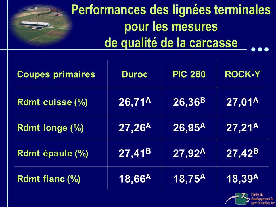 Performances des lignées terminales pour les mesures de qualité de la carcasse