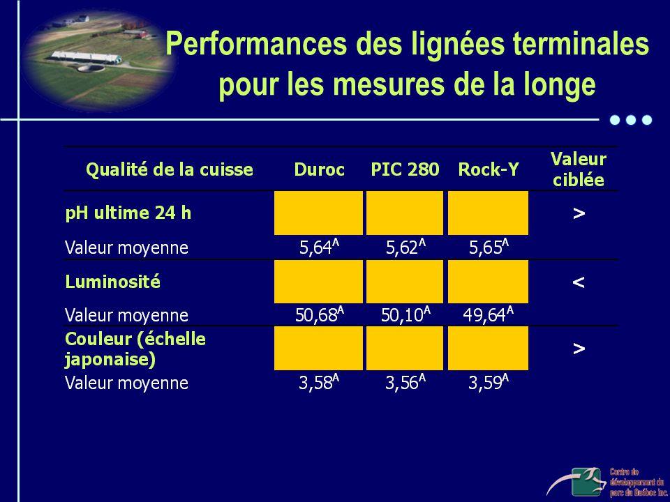 Performances des lignées terminales pour les mesures de la longe