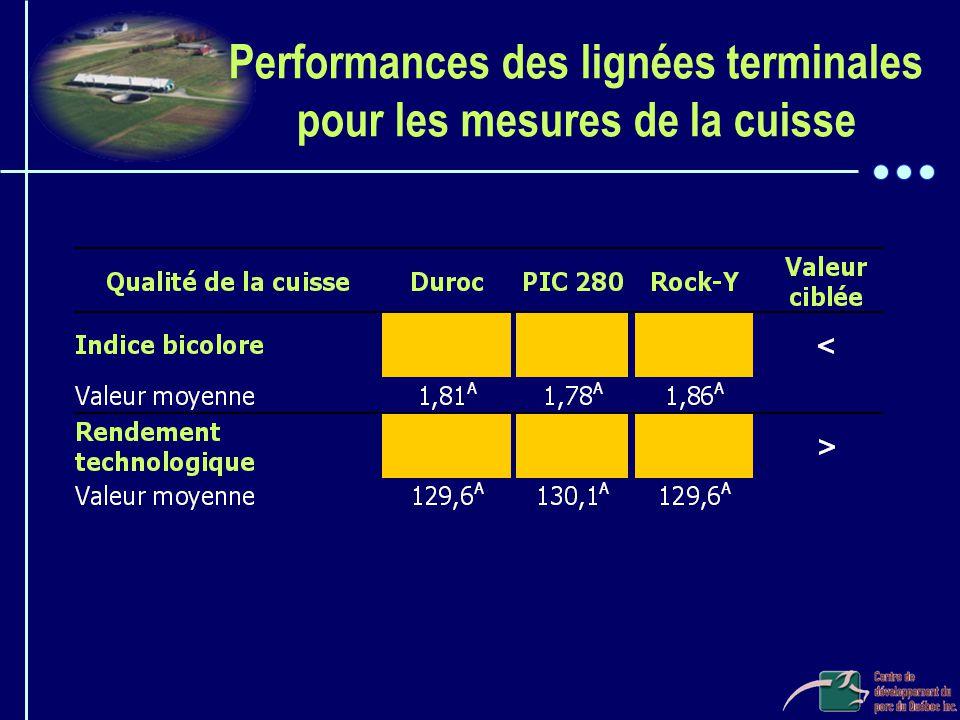 Performances des lignées terminales pour les mesures de la cuisse