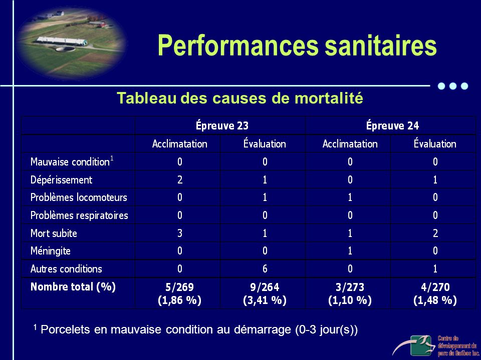 Performances sanitaires
