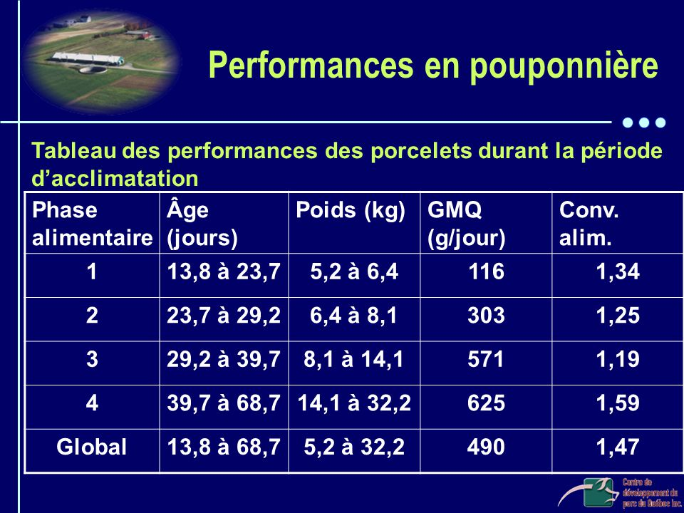 Performances en pouponnière
