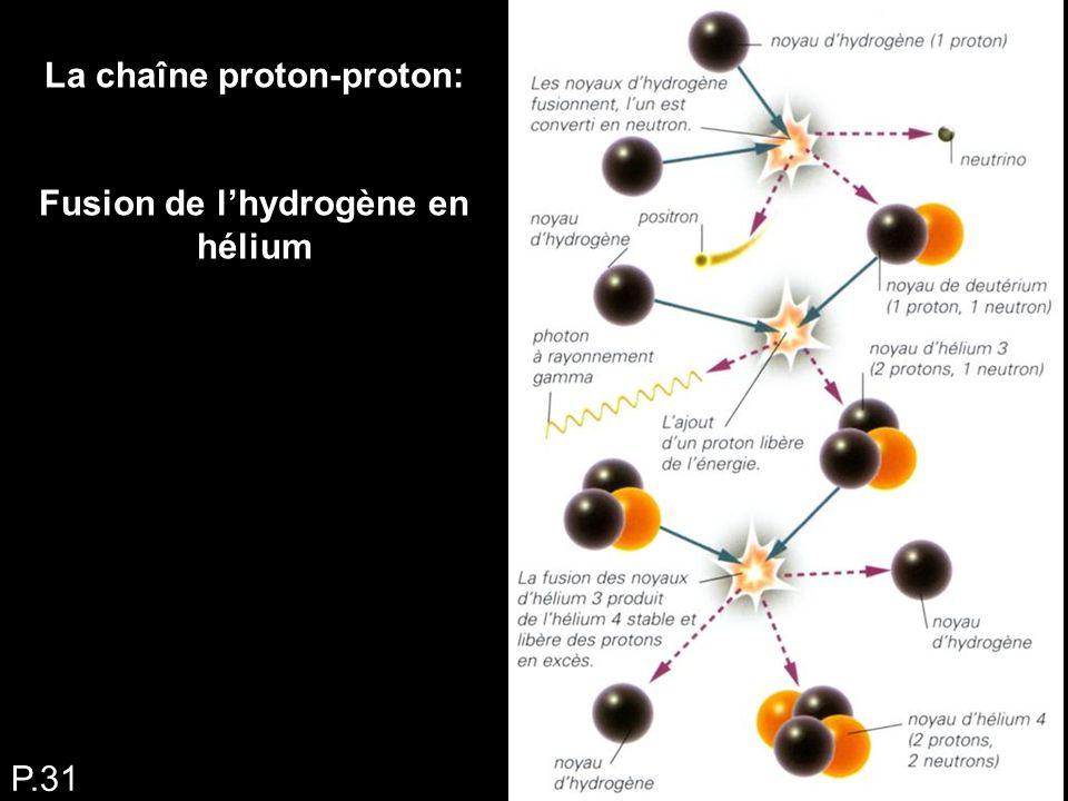La chaîne proton-proton: Fusion de l'hydrogène en hélium