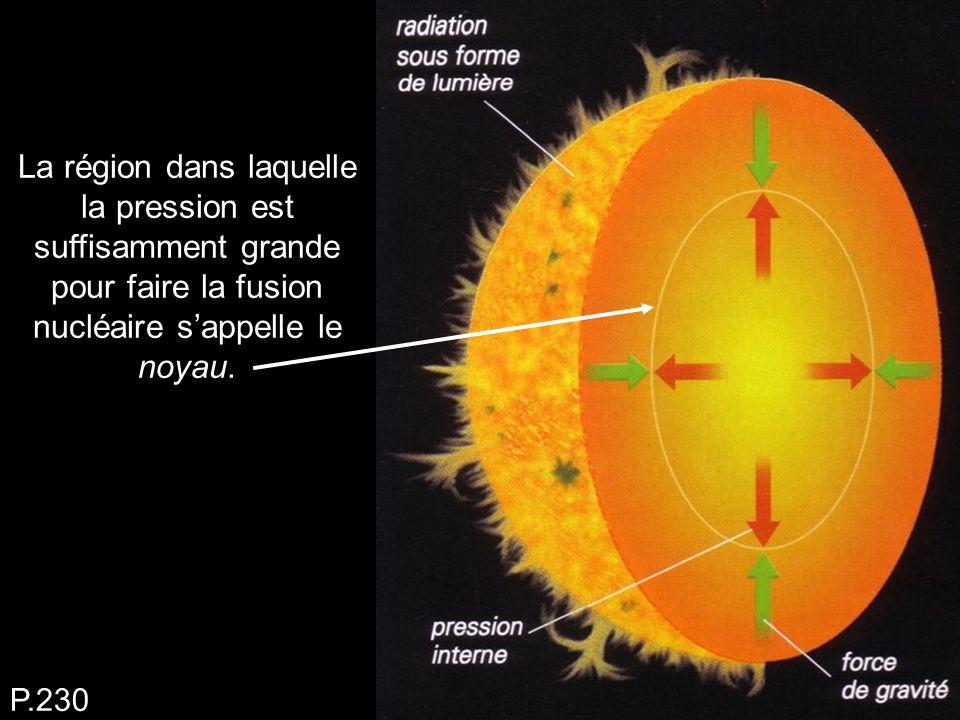 La région dans laquelle la pression est suffisamment grande pour faire la fusion nucléaire s'appelle le noyau.