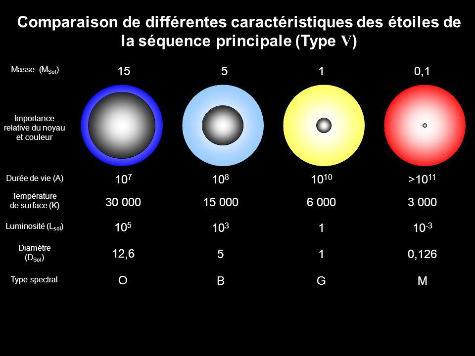 Comparaison de différentes caractéristiques des étoiles de la séquence principale (Type V)