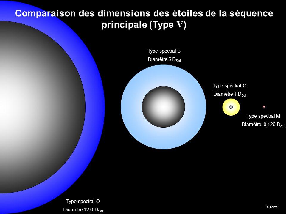 Comparaison des dimensions des étoiles de la séquence principale (Type V)
