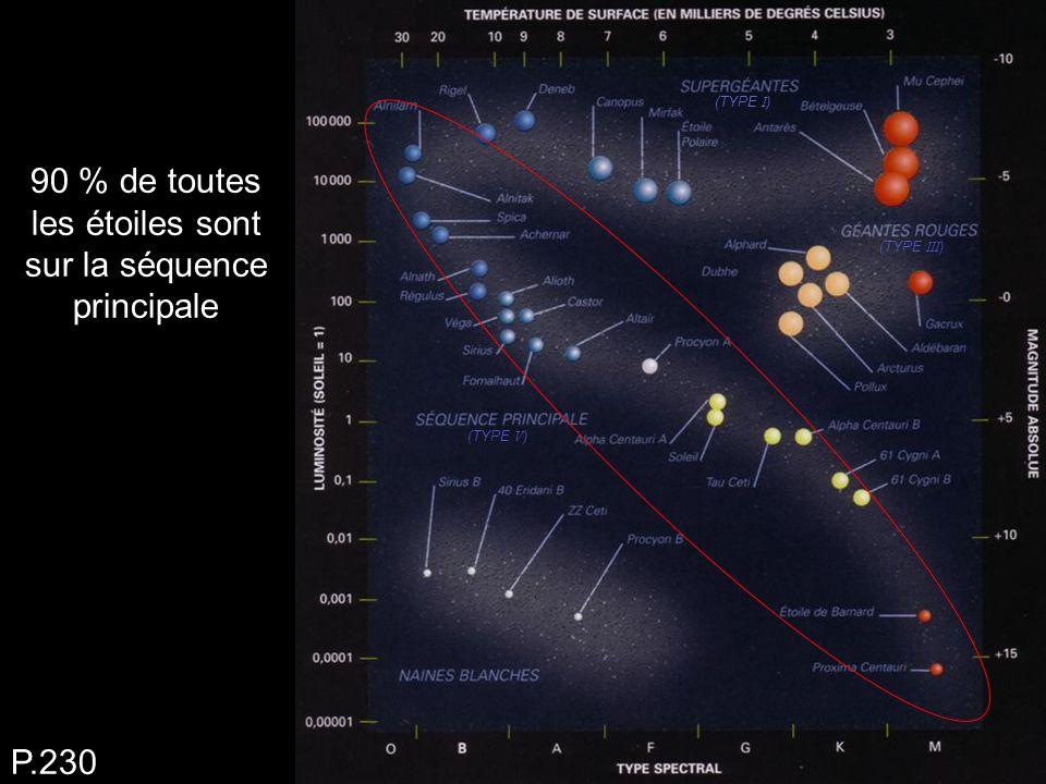 90 % de toutes les étoiles sont sur la séquence principale