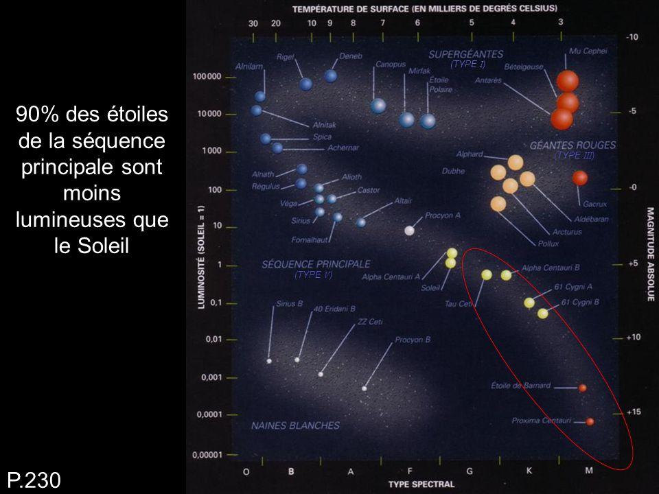 (TYPE I) (TYPE III) (TYPE V) 90% des étoiles de la séquence principale sont moins lumineuses que le Soleil.