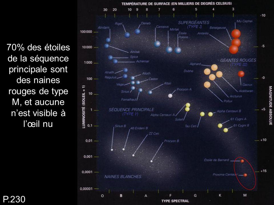 (TYPE I) (TYPE III) (TYPE V) 70% des étoiles de la séquence principale sont des naines rouges de type M, et aucune n'est visible à l'œil nu.