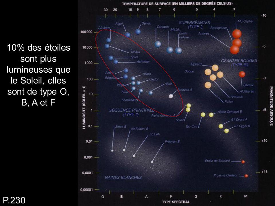 (TYPE I) (TYPE III) (TYPE V) 10% des étoiles sont plus lumineuses que le Soleil, elles sont de type O, B, A et F.
