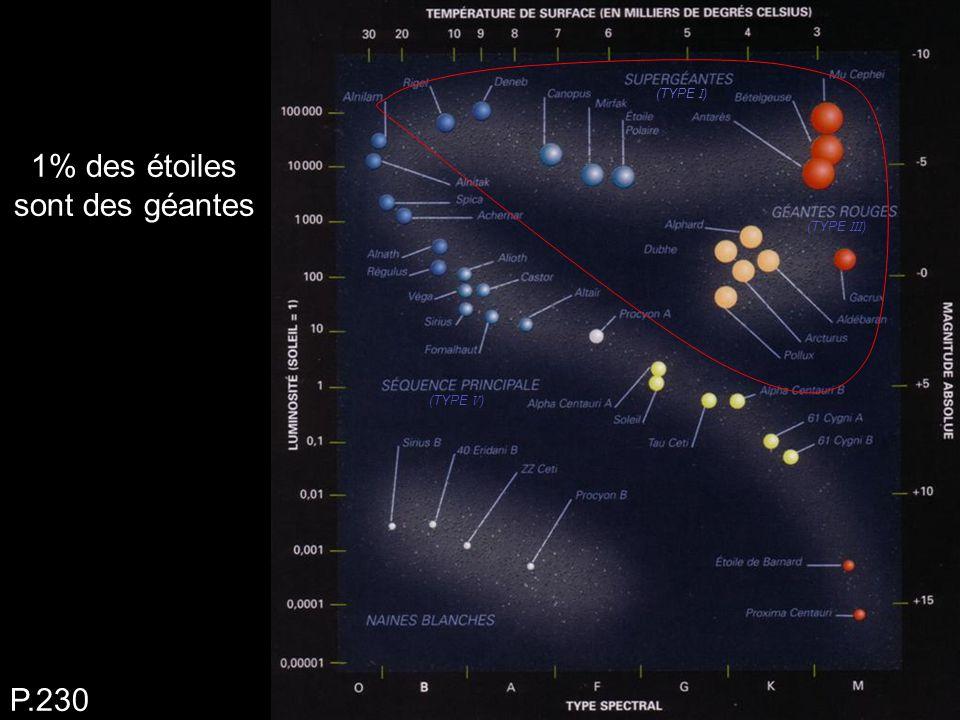 1% des étoiles sont des géantes