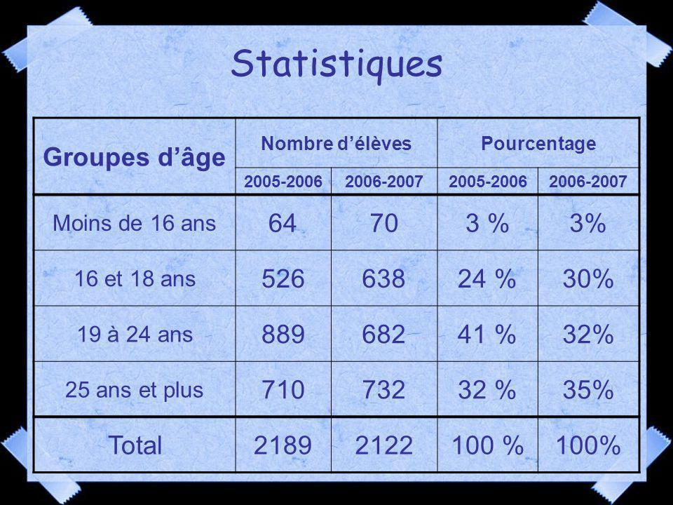 Statistiques Groupes d'âge 64 70 3 % 3% 526 638 24 % 30% 889 682 41 %