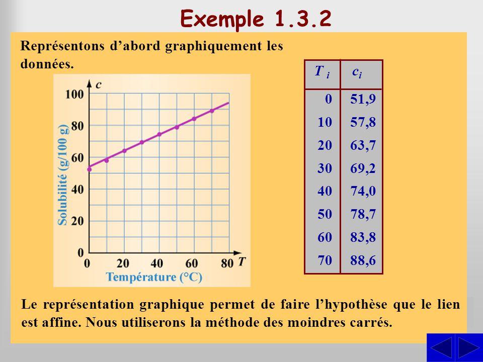 Exemple 1.3.2 S Représentons d'abord graphiquement les données.