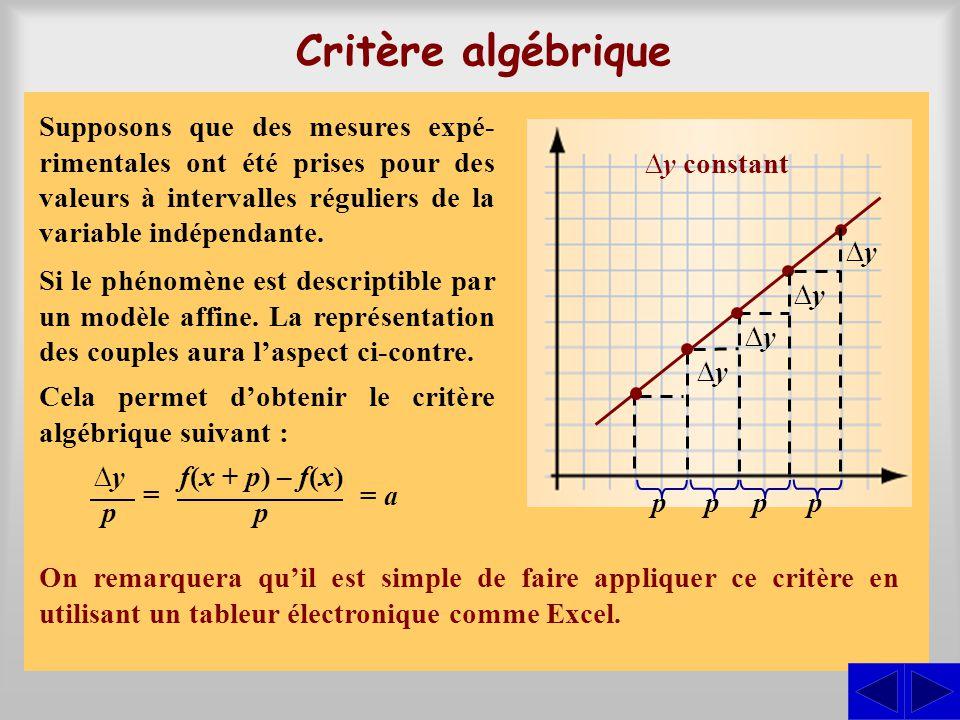 Critère algébrique Supposons que des mesures expé-rimentales ont été prises pour des valeurs à intervalles réguliers de la variable indépendante.