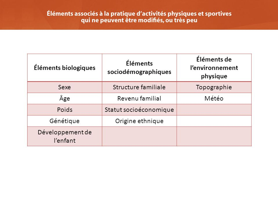 Éléments sociodémographiques Éléments de l'environnement physique