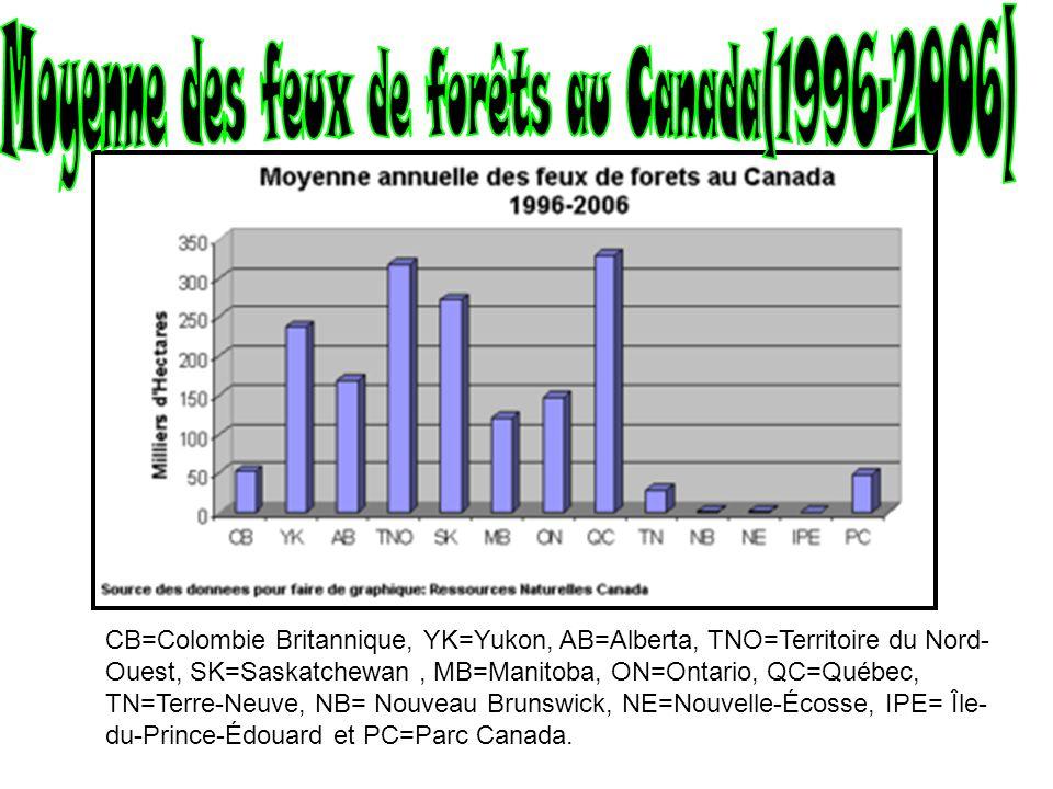 Moyenne des feux de forêts au Canada(1996-2006)