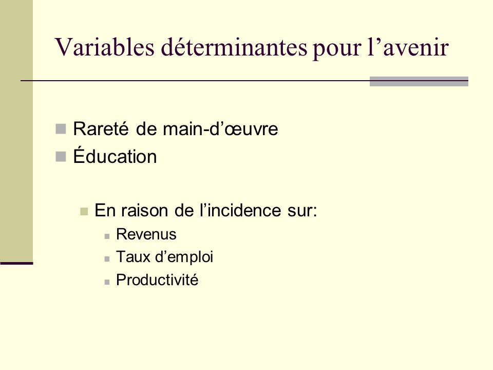 Variables déterminantes pour l'avenir