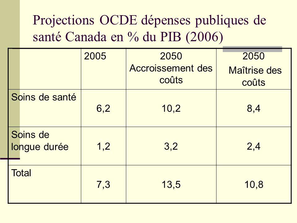 Projections OCDE dépenses publiques de santé Canada en % du PIB (2006)