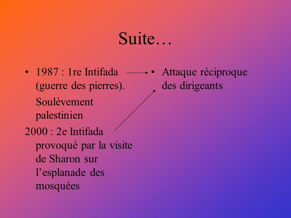 Suite… 1987 : 1re Intifada (guerre des pierres).