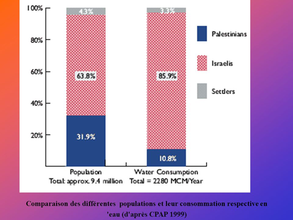 Comparaison des différentes populations et leur consommation respective en eau (d après CPAP 1999)