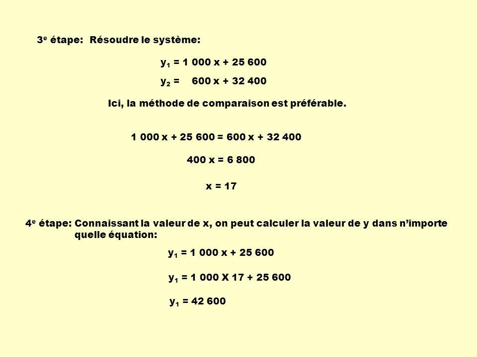 3e étape: Résoudre le système: y1 = 1 000 x + 25 600. y2 = 600 x + 32 400. Ici, la méthode de comparaison est préférable.