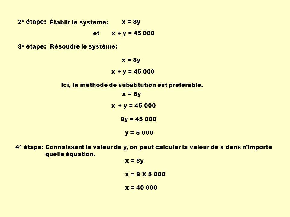 2e étape: Établir le système: x = 8y. et. x + y = 45 000. 3e étape: Résoudre le système: x = 8y.