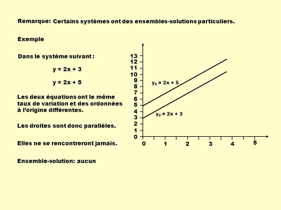 Certains systèmes ont des ensembles-solutions particuliers.